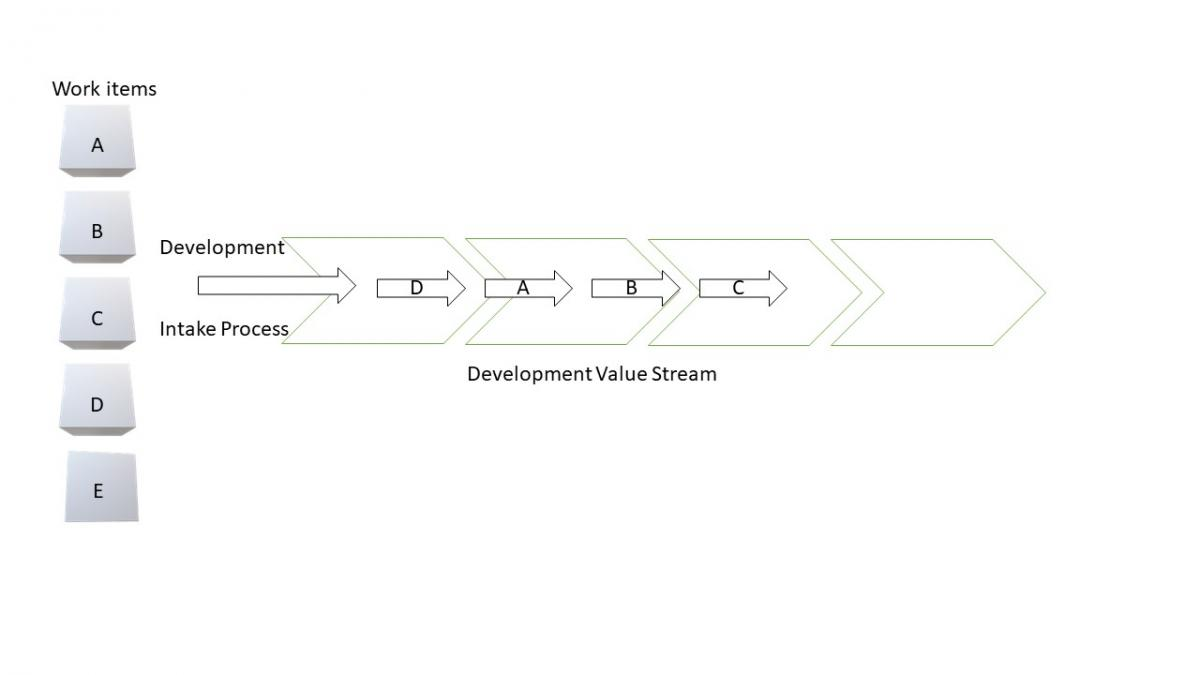 Figure 1 — Items flowing in a development value stream.