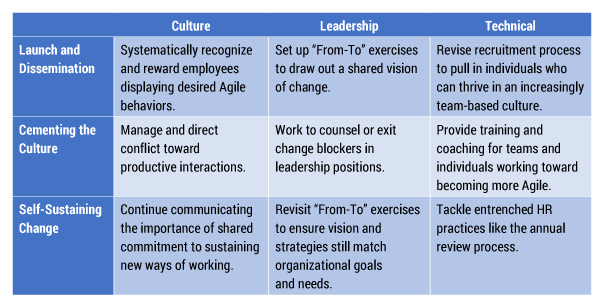 Table 1 — HR's roles throughout an Agile evolution.