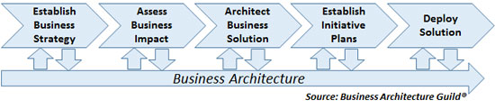 Figure 2 — Business architecture's role in end-to-end strategy realization.