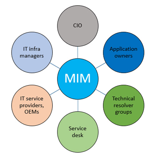 Figure 1 – Incident management revolves around the MIM.