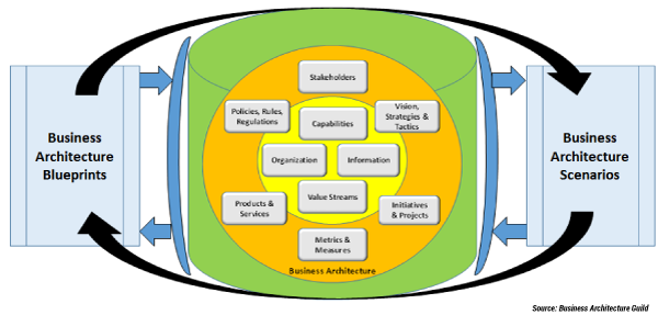 Figure 2 — The Business Architecture Framework.