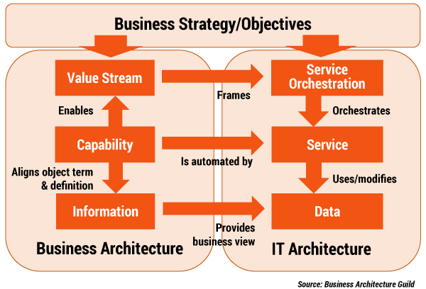 Figure 3 — Leveraging business architecture to frame IT architecture solutions.