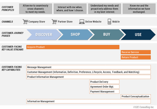 Figure 2 — Customer journey and BA relationships (a retail example).