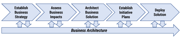 Figure 1 — Strategy execution pathway. (Source: Business Architecture Guild's A Guide to the Business Architecture Body of Knowledge® (BIZBOK® Guide), Part 1.)