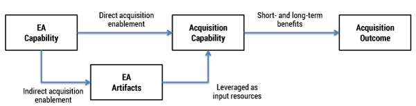 Figure 1 — Contribution of the EA capability to acquisition outcome.