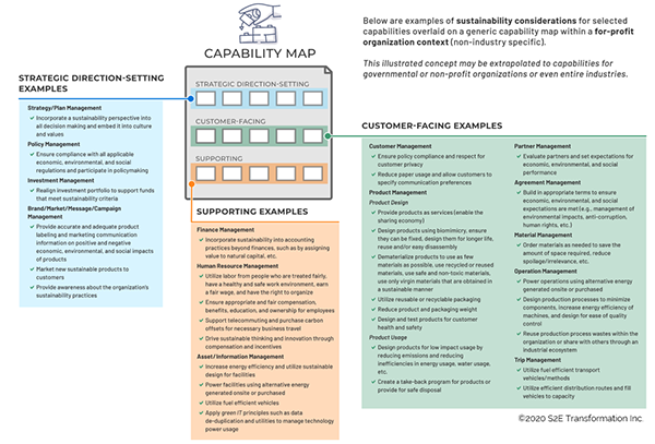 Figure 2 — Sustainability considerations by business capability. (Capabilities based on the BIZBOK® Guide Common Reference Model.)
