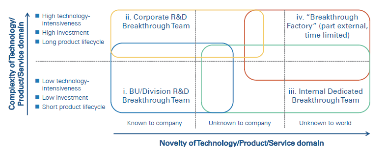 Figure 1 — Breakthrough team organizational models.