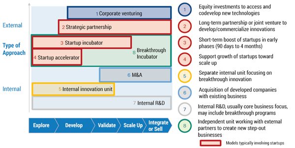 Figure 1 — Approaches to deliver breakthrough innovation. (Source: Arthur D. Little.)