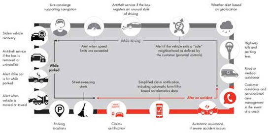 ​Figure 1 — A broad array of connected car services are using telematics and smartphone apps.