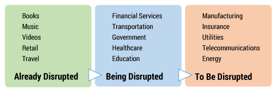 Figure 1 — Industries being impacted by digital disruption.