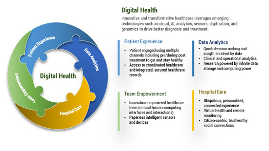 Figure 2 — Essentials for digital health.