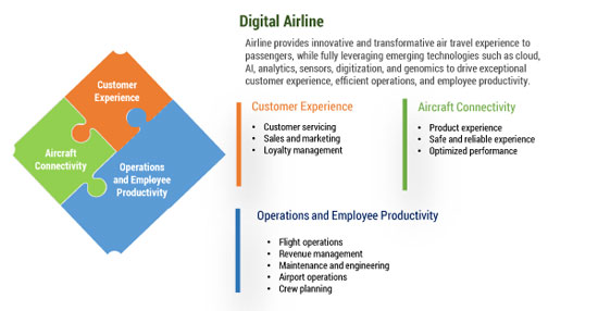 Figure 3 — Essentials for a digital airline.