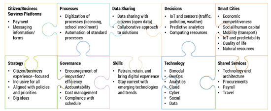 Figure 4 — Essentials for digital government.
