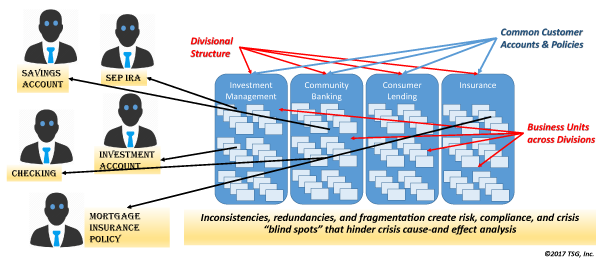 beau1705fig01 Scientrix   Business Architecture's Role in Crisis, Risk, and Compliance Management