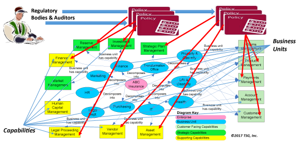 beau1705fig03 Scientrix   Business Architecture's Role in Crisis, Risk, and Compliance Management