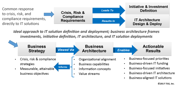 beau1705fig04 Scientrix   Business Architecture's Role in Crisis, Risk, and Compliance Management