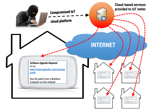 Figure 4 — Example of a smart meter phishing attack via compromised update and content services in the cloud.