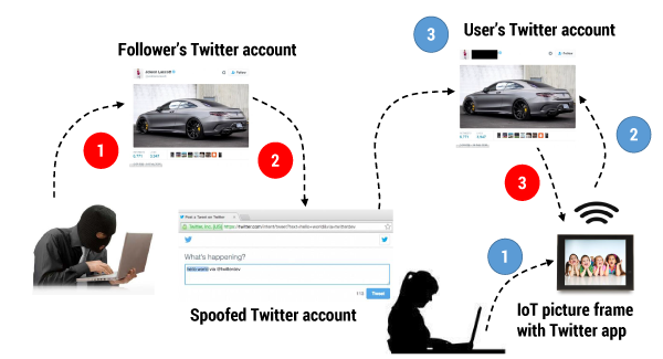 Figure 5 — Example of an attacker exploiting Internet of Social Things contagion to deliver a social engineering attack.