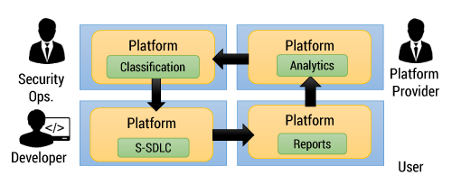 Figure 8 — A four-phase approach to the life management of user interfaces in an Internet-capable platform.