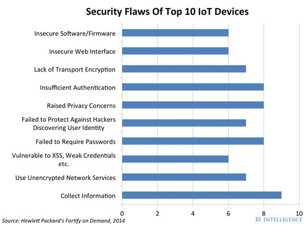 Figure 1 — Security flaws of the top 10 IoT devices.