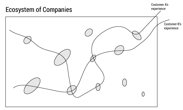 Figure 2 — An ecosystem in which customers' experiences are driven by their interaction with multiple companies.