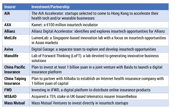 Table 1 — Many insurers are investing in insurtech initiatives. (Source: Sen & Lam.)