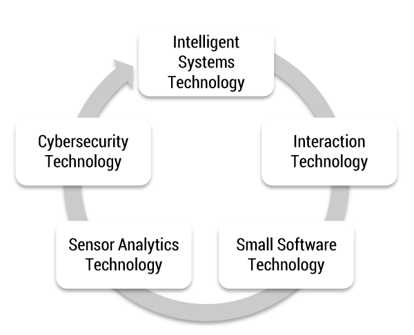Figure 1 — Five disruptive technology clusters.