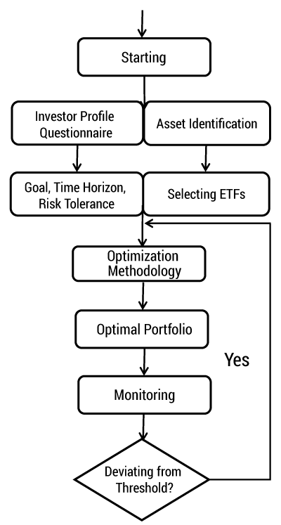 The asset allocation process in robo-advisors