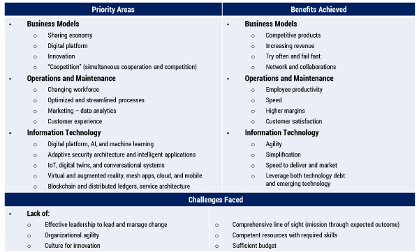 Figure 1 — Digital business and IT transformation: priorities, benefits, and challenges.