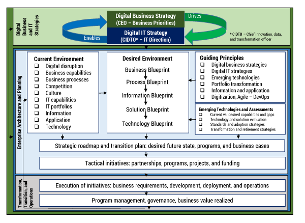Figure 2 — Digital transformation is a continuous journey, and EA plays a vital role in managing the complexity involved.