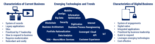 Figure 4 — Characteristics of current and digital businesses and enabling technologies.