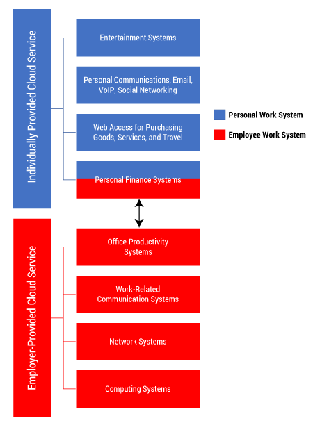 Figure 1 — An employee's IIS architecture. (Adapted from Baskerville.)