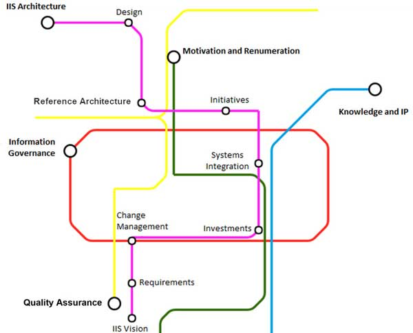 Figure 2 — EPA digital transformation metro map.