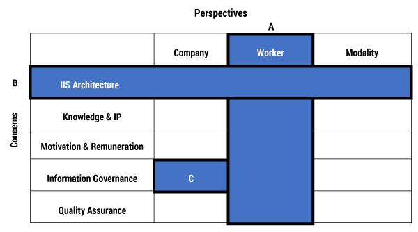 Table 1 — The EPA digital transformation roadmap: (A) a multi-concern, single-perspective view;  (B) a single-concern, multi-perspective view, (C) a single-concern, single-perspective view.