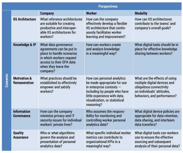 Table 2 — EPA digital transformation roadmap example questions.