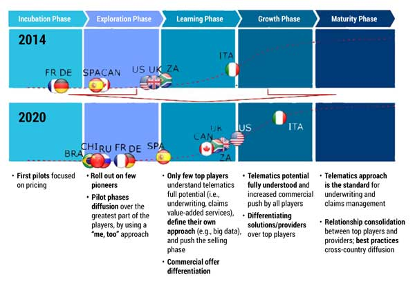 Figure 1 — Connected car insurance adoption phases. (Source: Carbone.)
