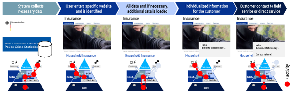 Figure 2 — Individualized information on a website: a use case. (Source: Zolnowski and Warg.)