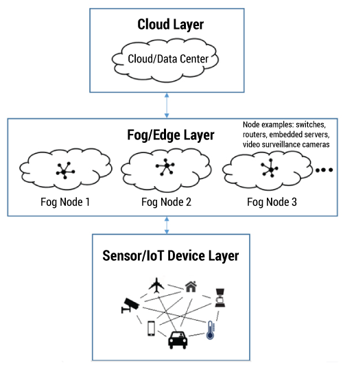 Figure 1 — Overview of fog-based computing.
