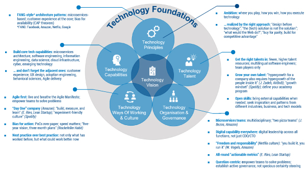 Figure 1 — The makeup of good technology foundations.
