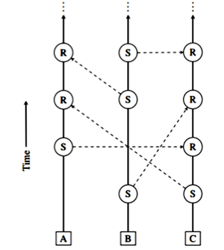 Figure 1 — The block-lattice, where every fund transfer requires  a send block (S) and receive block (R), each signed by their  account-chain's owner (A, B, C). (Source: LeMahieu.)