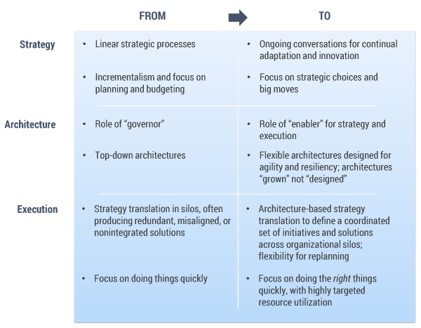 Figure 1 – Key shifts in strategy, architecture, and execution enable organizational agility.