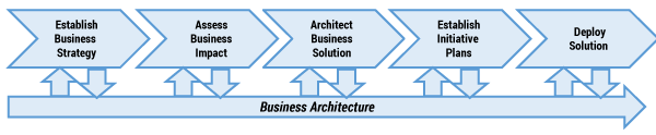 Figure 1 — An enterprise perspective on strategy realization. (Source: Business Architecture Guild®.)