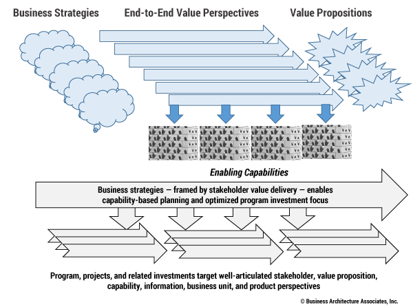 Figure 2 — Targeting business investments through business architecture.
