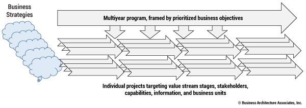 Figure 3 — Strategies delivered through clearly delineated, business architecture–framed projects.