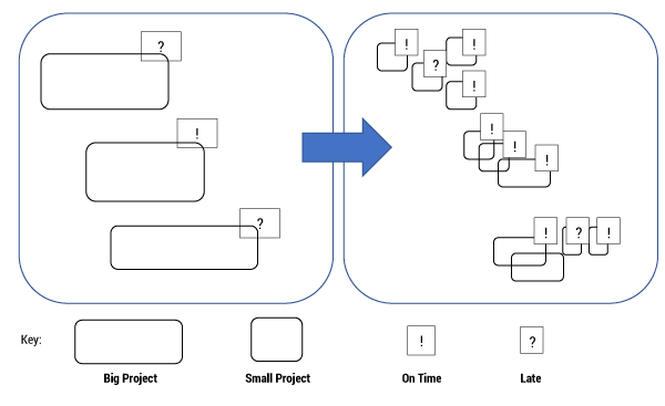 Figure 4 — From big projects that are often late to smaller projects that are mostly on time.