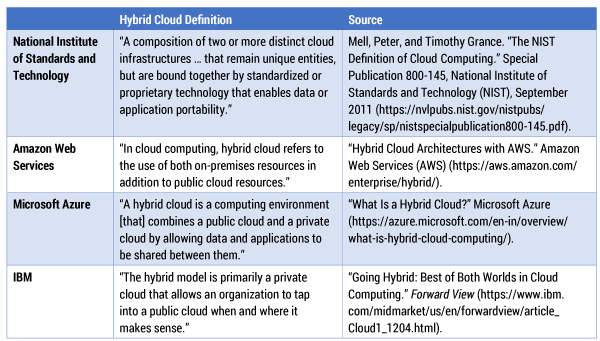 Table 1 — Defining hybrid cloud.
