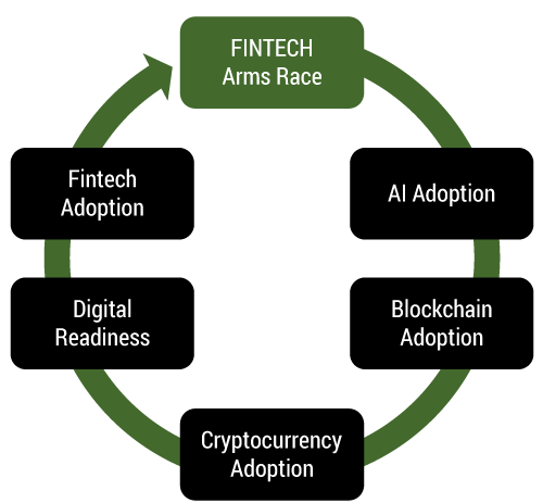 Figure 1 — Fintech arms race investment cycle.