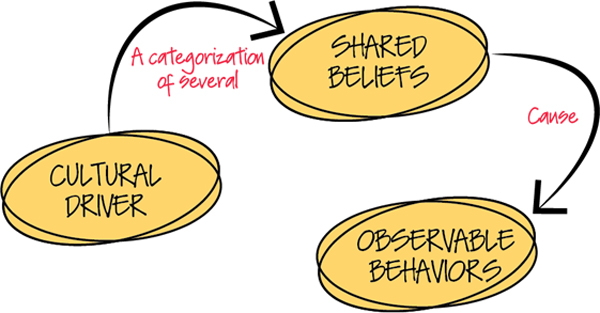 Figure 1 — Each driver of workplace culture comes about because of one or more shared beliefs.  The existence of these beliefs can be deduced from observable behaviors within the workplace.