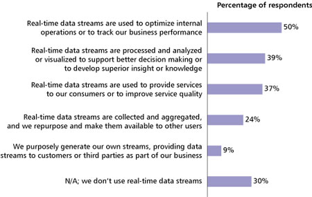 Figure 1 -- How is your organization exploiting the real-time data stream it currently accesses or generates?