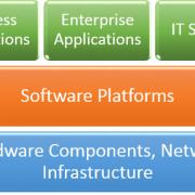 Figure 1 — Simple stack of computing hardware, software, and business applications.